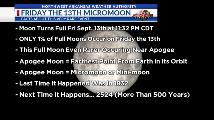 ..Friday the 13th..Friday-the-13th-Micromoon-Mini-Moon-1